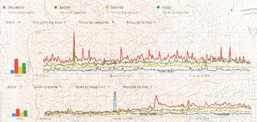 Google Trends sequestro assalto bandido roubo