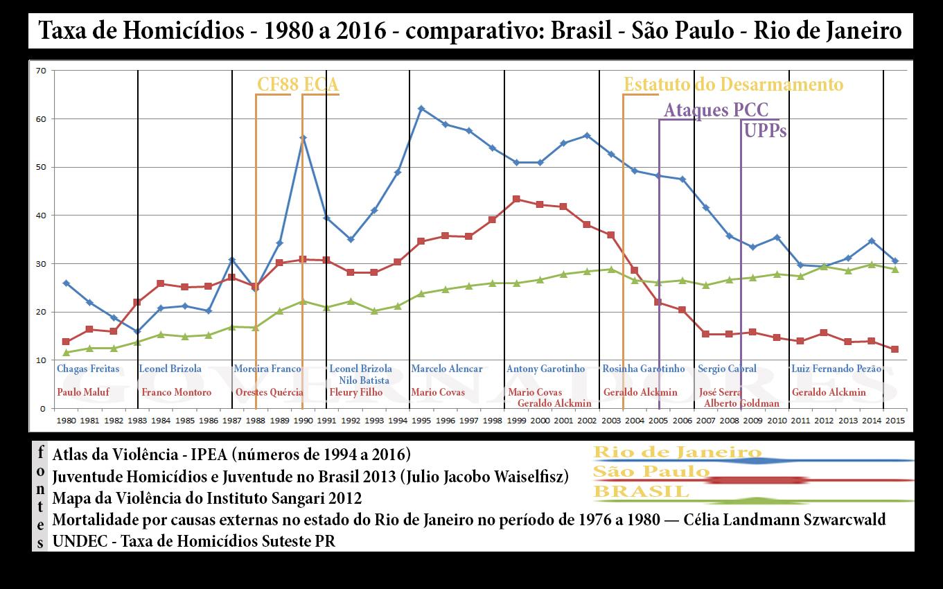 Gráfico Comparativo de Homicídios 1980 a 2016