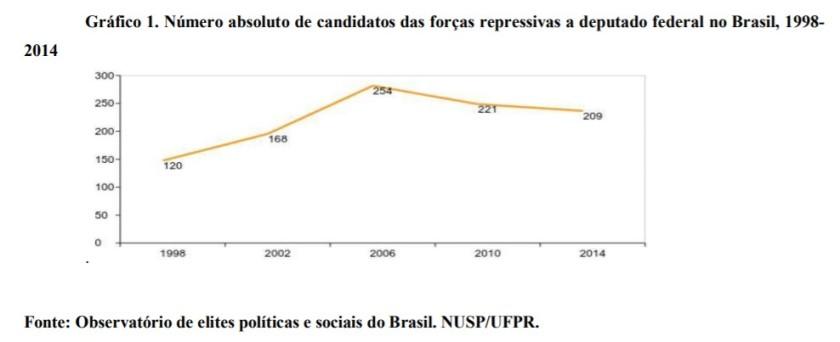 Participação dos policiais e militares nas eleições 1998 - 2014