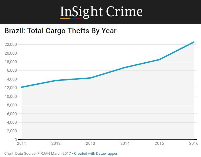 Assaltos de cargas PCC 1533 InSight Crime