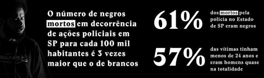 Número de negros mortos pela polícia em São Paulo