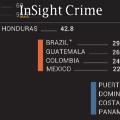 Taxa de homicídio na américa latina e caribe.jpg