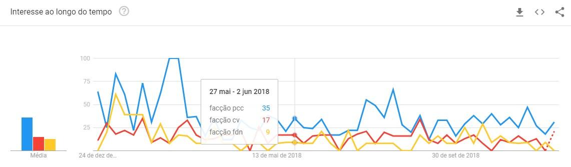 Google Trends 2018 e a facção PCC1533