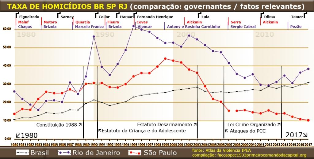 Gráfico com a taxa de homicídios comparada por governantes e fatos relevantes.