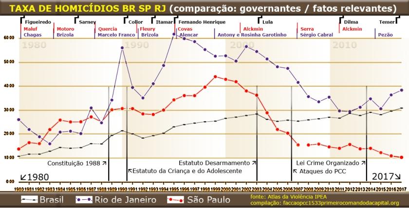 Gráfico com taxa de homicídio por estado e por governante.